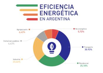 Plan Nacional de Eficiencia Energética – Argentina